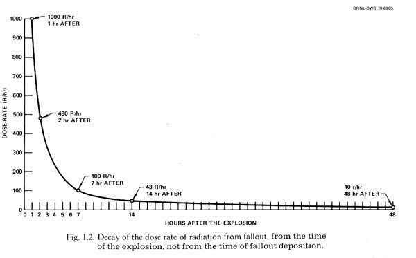 Nuclear and Pandemic Preparations-radioactive-decay-48-hr-scale.jpg