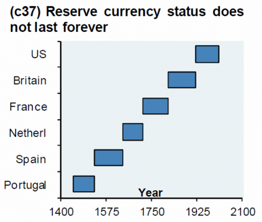 Global currency reset?-reserve-currency-status-limited.png