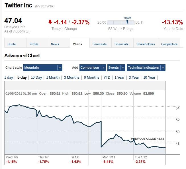 Twitter Stocks Falling-twitter.jpg